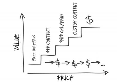 Лестница ценностей вебкам