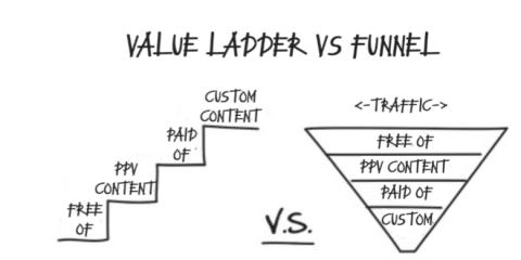 Лестница ценностей онлифэнс